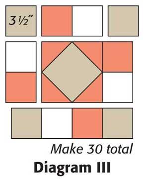 Rotation Corrected Diagram III
