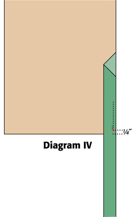 Diagram IV