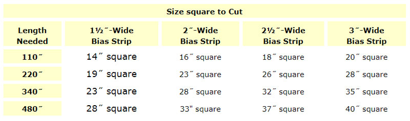 How to Make A Continuous Bias Quilt Binding - The Quilting Company : quilt binding strip width - Adamdwight.com