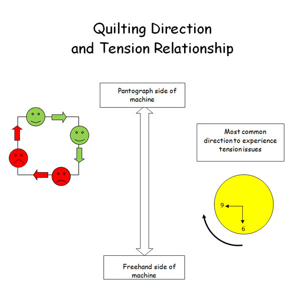 Quilting Direction and Tension relationship diagram